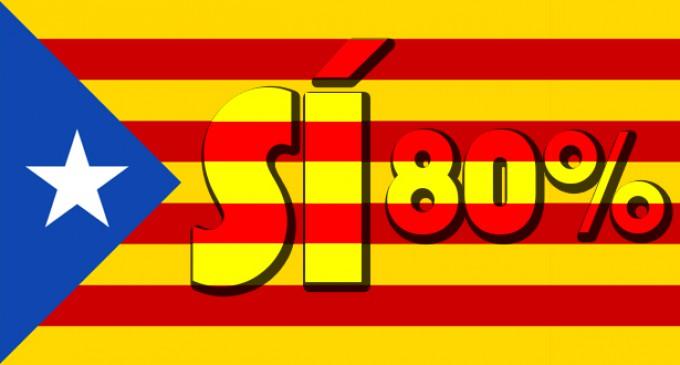 За независимость Каталонии проголосовали более 80% участников опроса