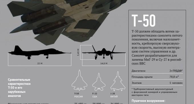 NI: США создают новый истребитель в надежде превзойти российский Т-50