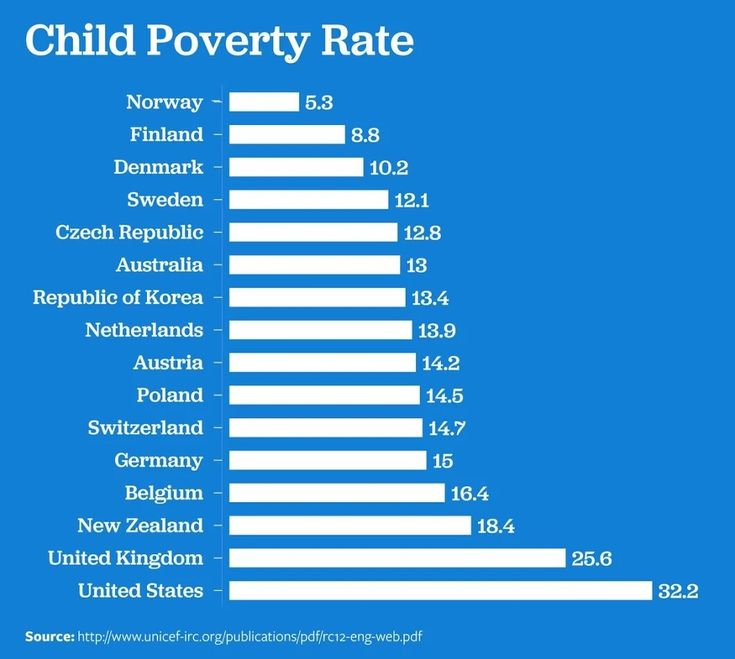 Poverty: American Style